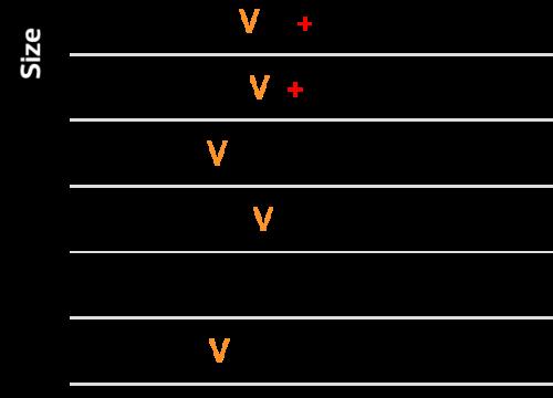 Type – V
